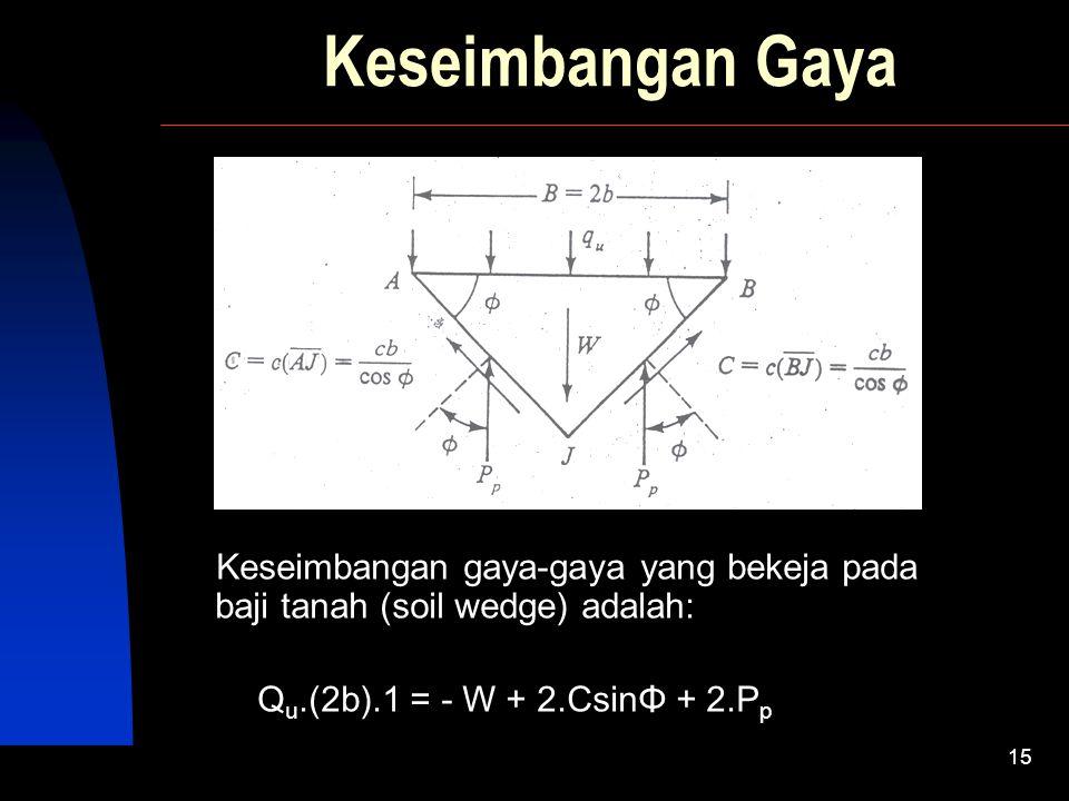 Keseimbangan Gaya Keseimbangan gaya-gaya yang bekeja pada baji tanah (soil wedge) adalah: Qu.(2b).1 = - W + 2.CsinΦ + 2.Pp.