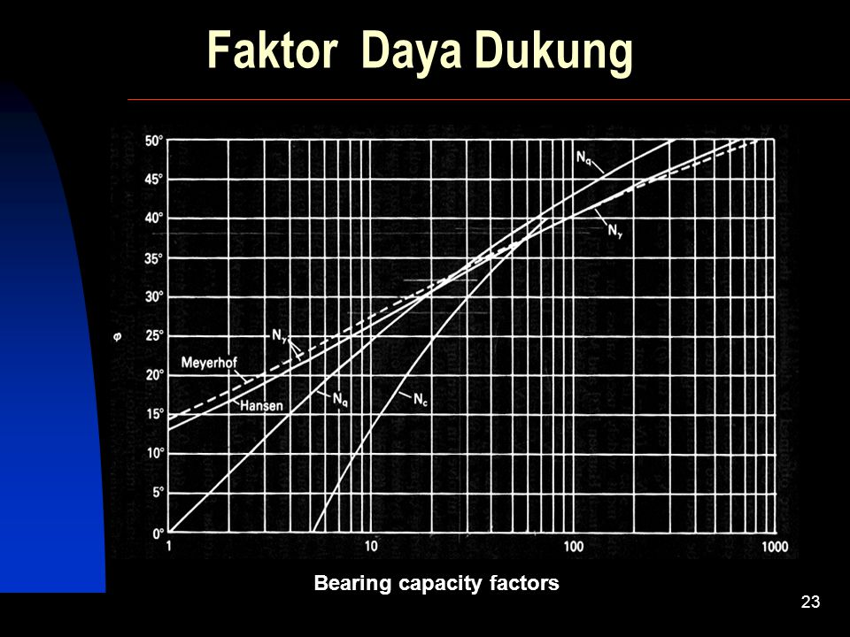 Faktor Daya Dukung Bearing capacity factors