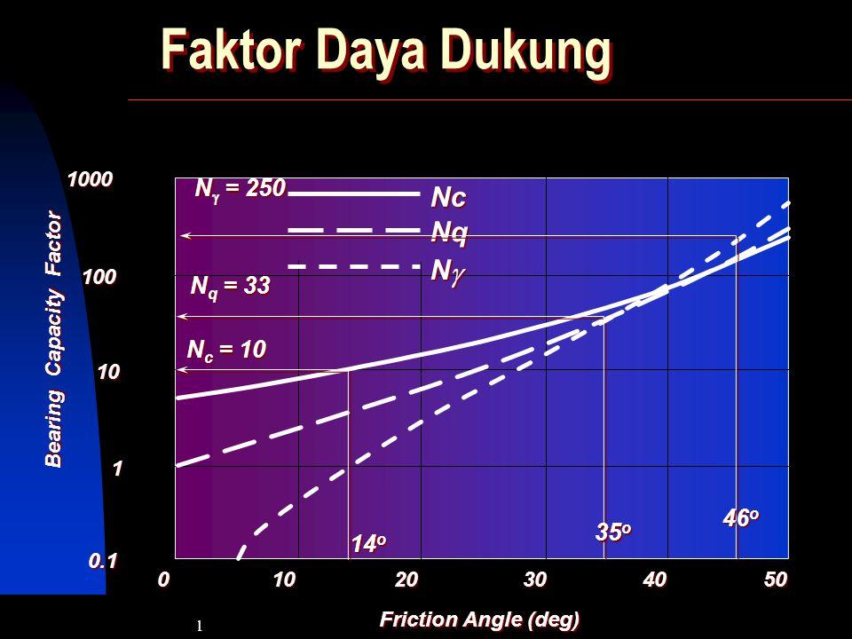 Faktor Daya Dukung Nc Nq N g Ng = 250 Nq = 33 Nc = 10 46o 35o 14o 1000