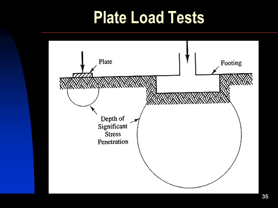 Plate Load Tests