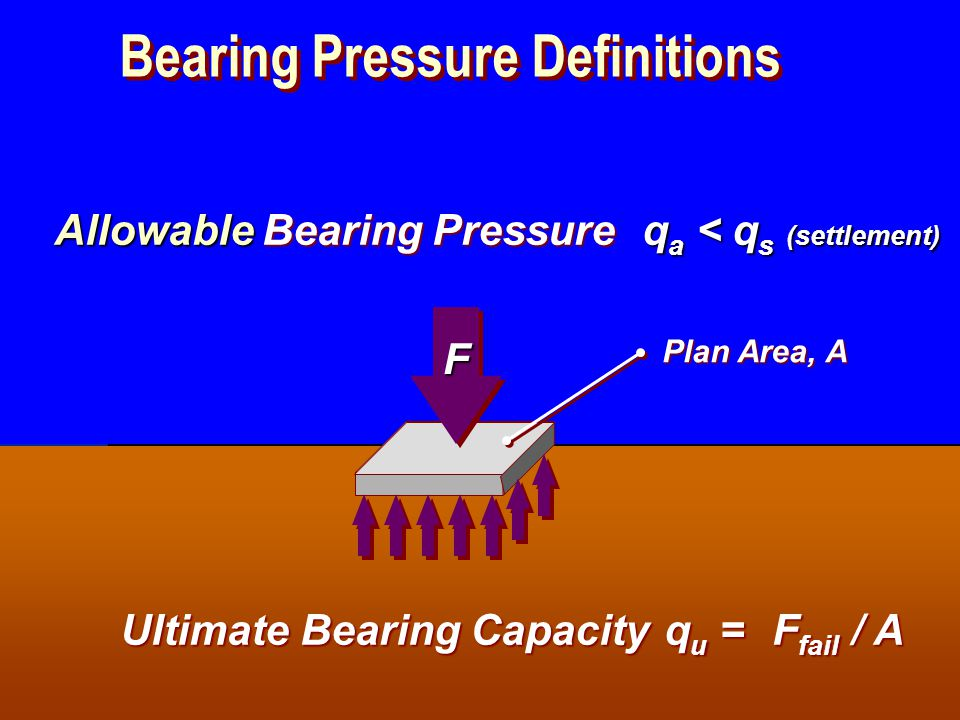 Bearing Pressure Definitions