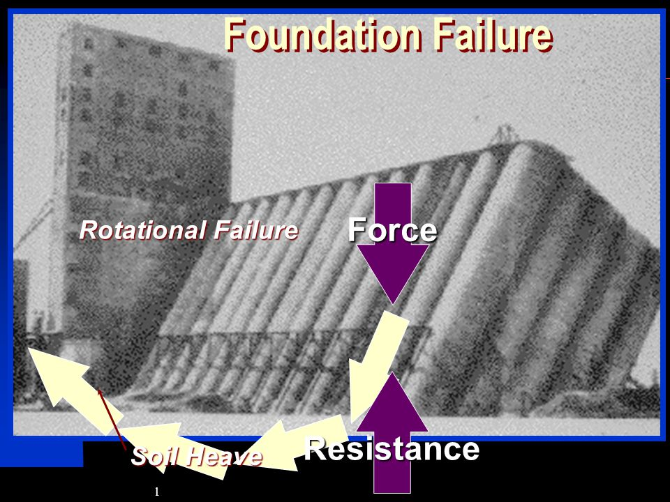 Foundation Failure Force Rotational Failure Resistance Soil Heave