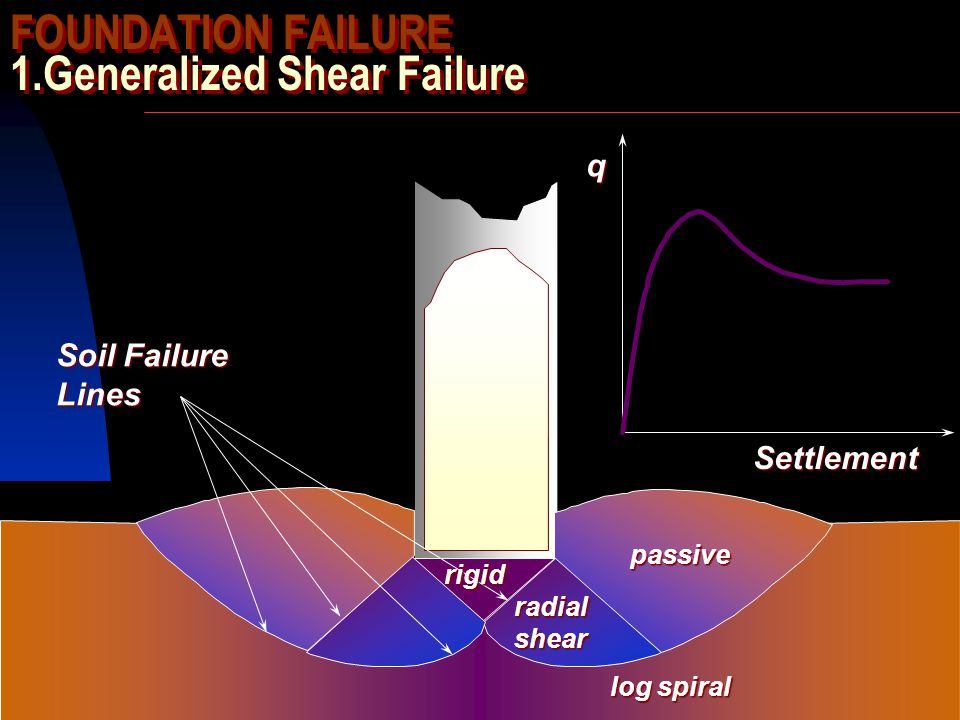 FOUNDATION FAILURE 1.Generalized Shear Failure