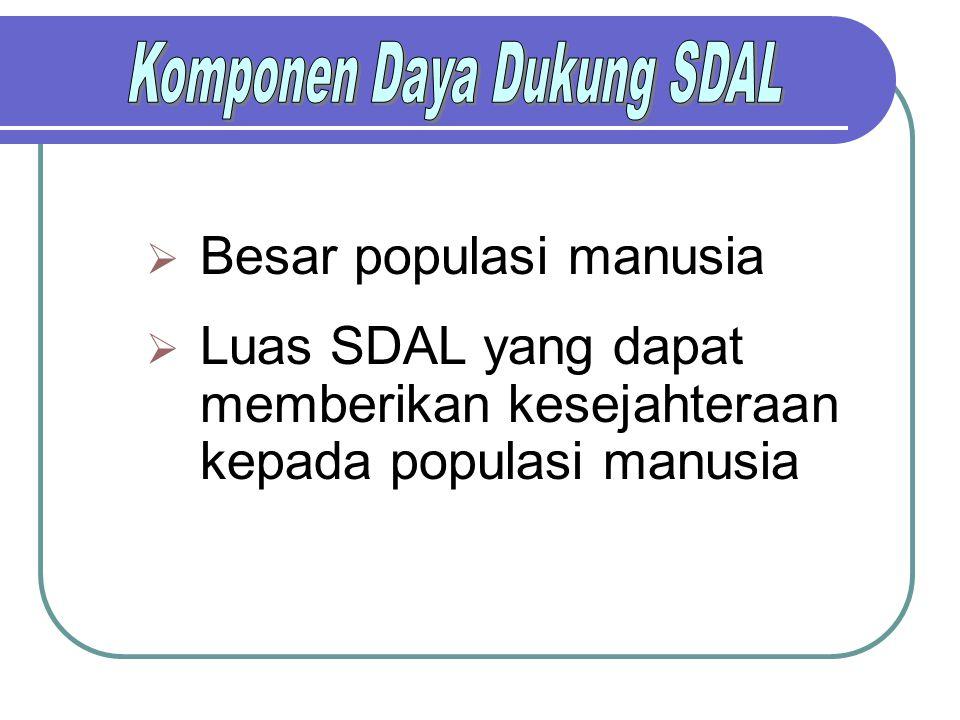 Komponen Daya Dukung SDAL