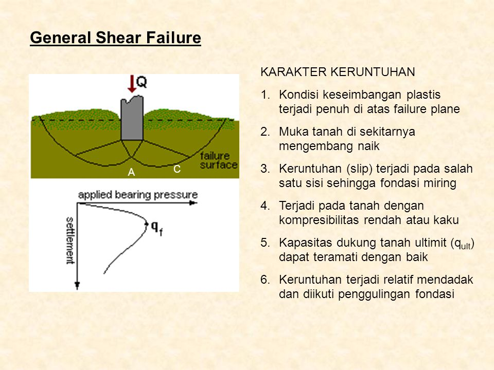 General Shear Failure KARAKTER KERUNTUHAN