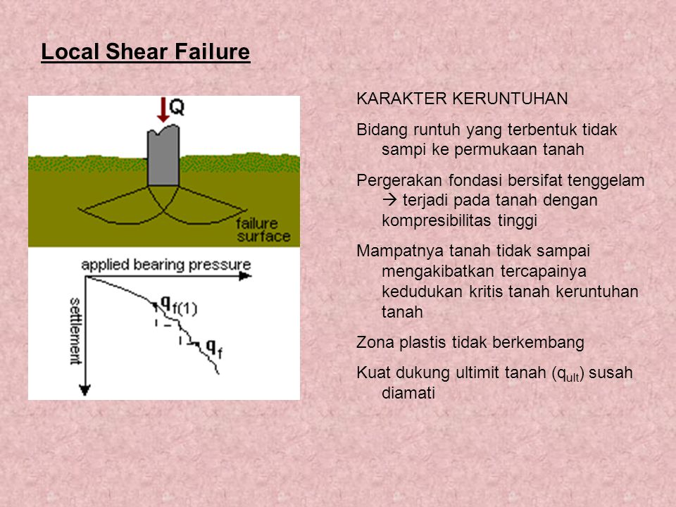 Local Shear Failure KARAKTER KERUNTUHAN