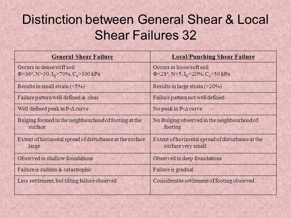 Distinction between General Shear & Local Shear Failures 32