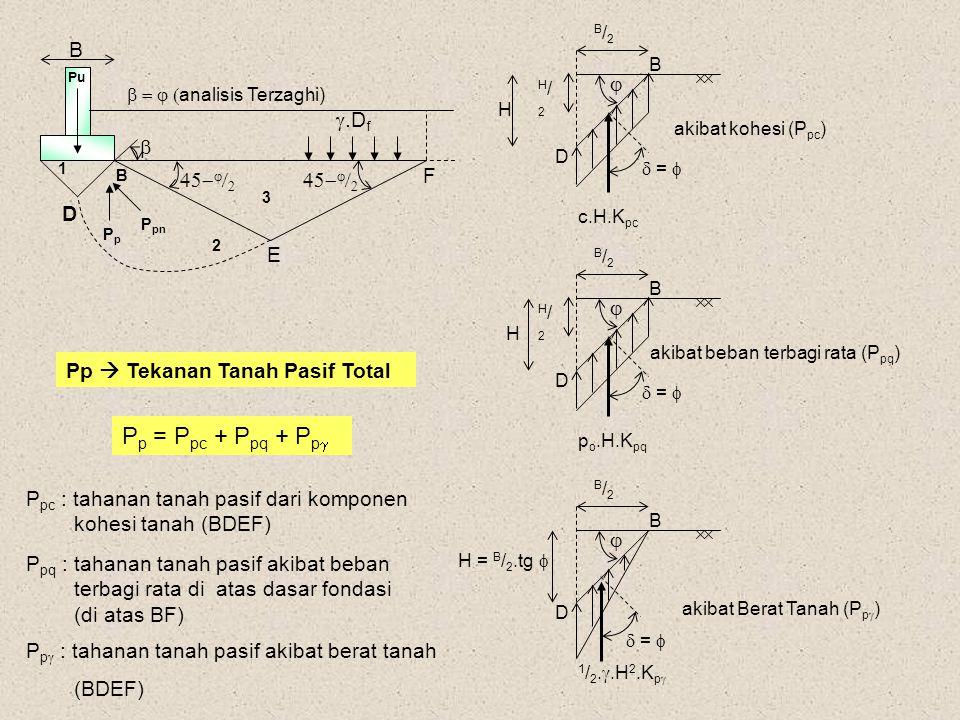 b = j (analisis Terzaghi)