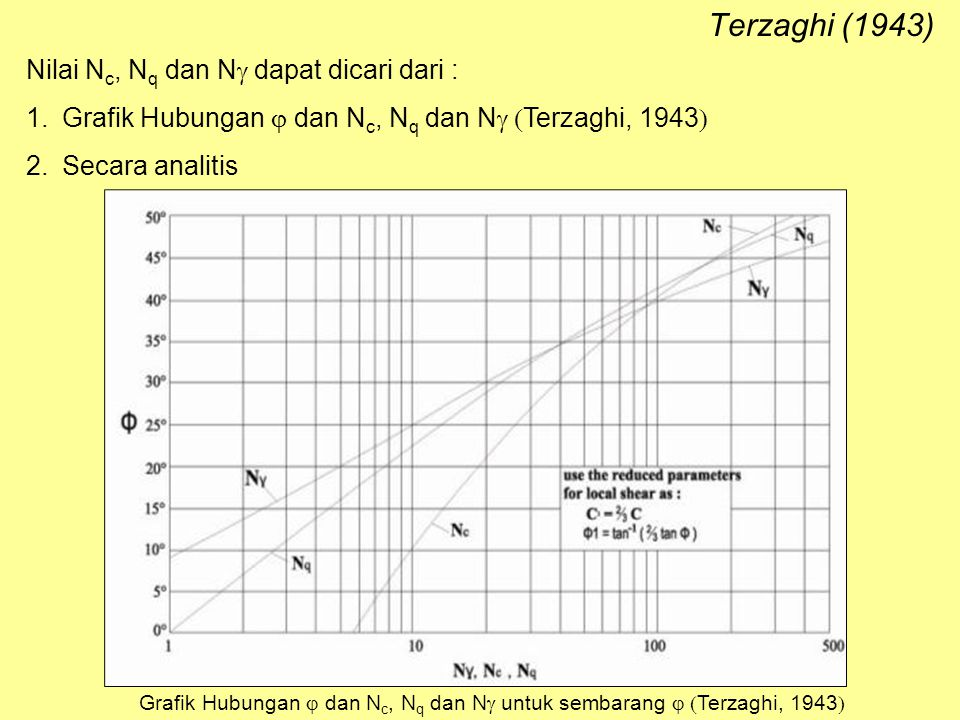 Grafik Hubungan j dan Nc, Nq dan Ng untuk sembarang j (Terzaghi, 1943)