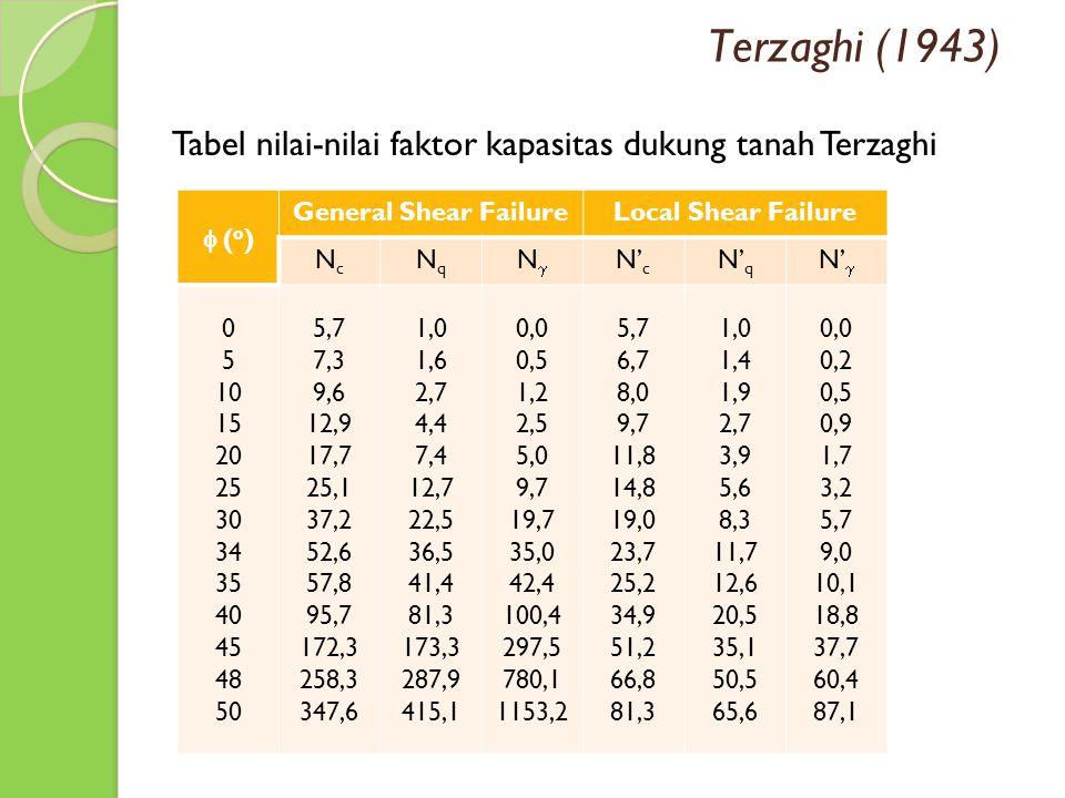 Terzaghi (1943) Tabel nilai-nilai faktor kapasitas dukung tanah Terzaghi. f (o) General Shear Failure.