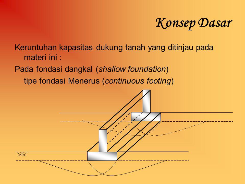 Konsep Dasar Keruntuhan kapasitas dukung tanah yang ditinjau pada materi ini : Pada fondasi dangkal (shallow foundation)