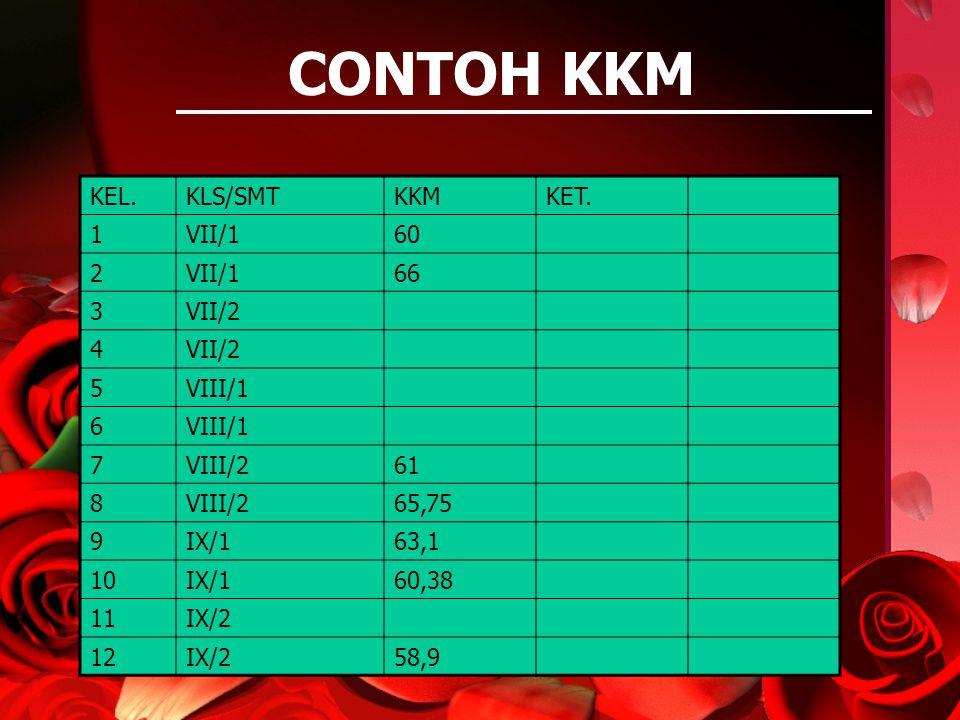 CONTOH KKM KEL. KLS/SMT KKM KET. 1 VII/1 60 2 66 3 VII/2 4 5 VIII/1 6