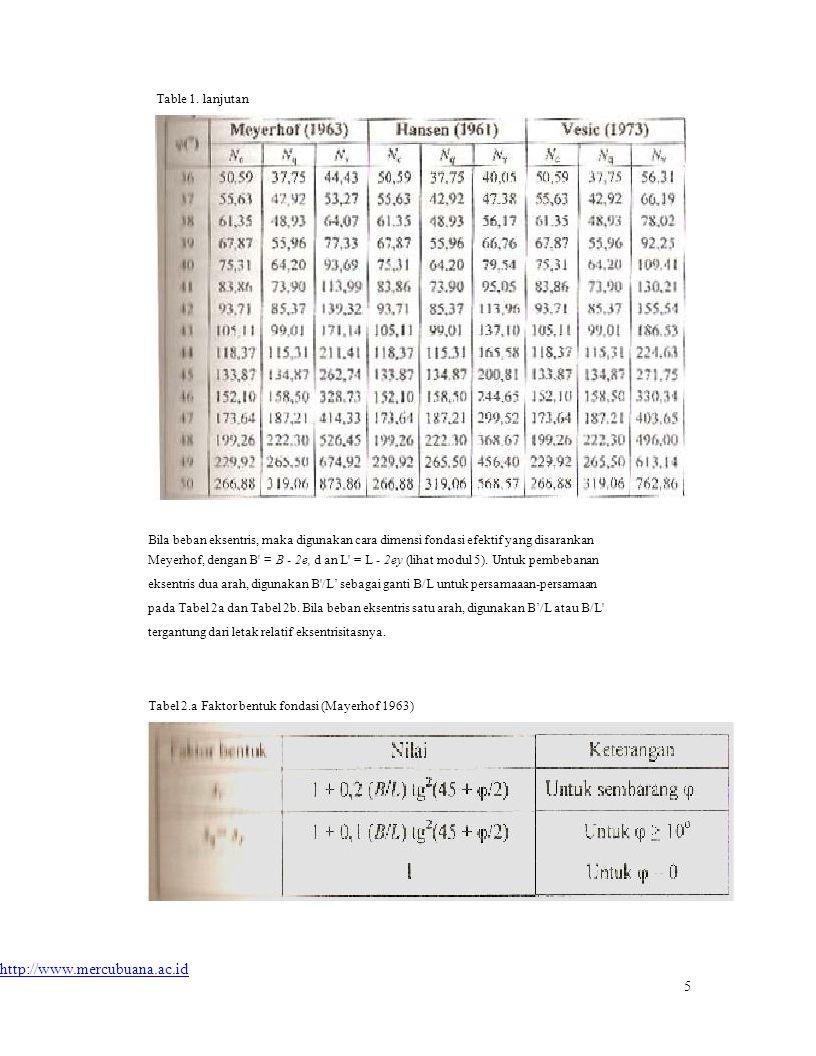 Table 1. lanjutan http://www.mercubuana.ac.id 5