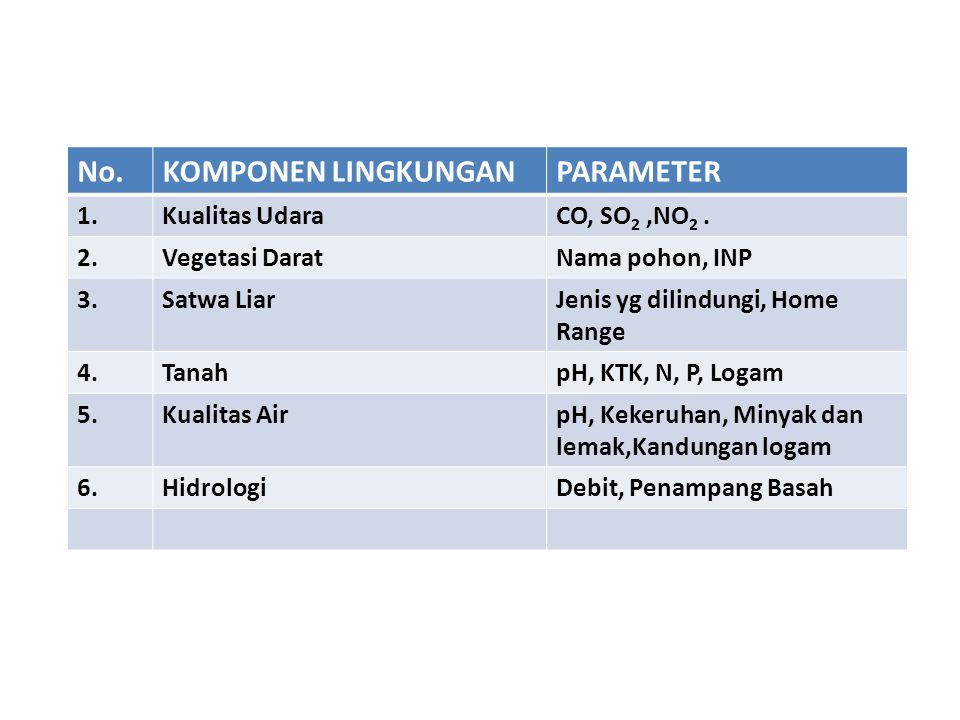 No. KOMPONEN LINGKUNGAN PARAMETER 1. Kualitas Udara CO, SO2 ,NO2 . 2.