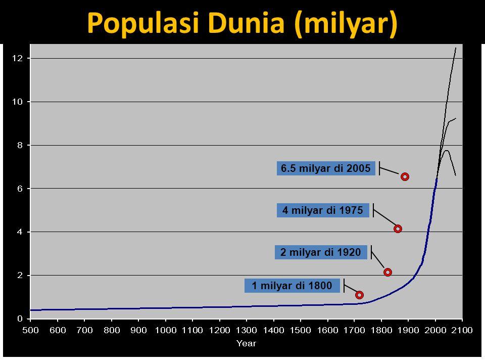Populasi Dunia (milyar)