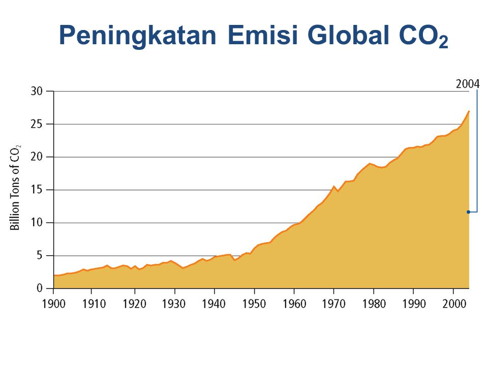 Peningkatan Emisi Global CO2