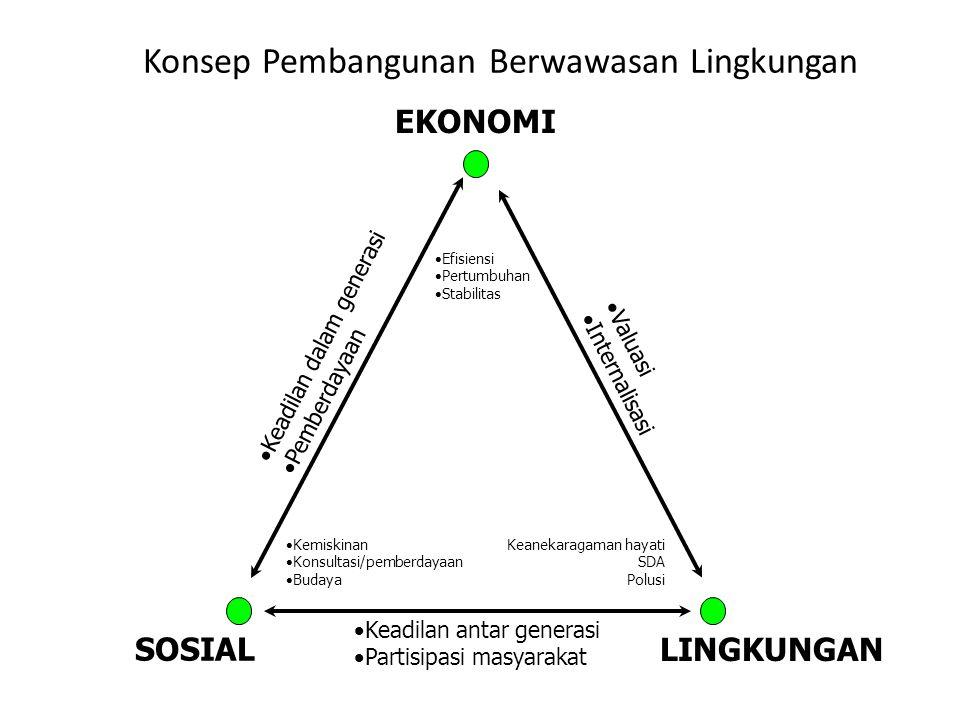 Konsep Pembangunan Berwawasan Lingkungan