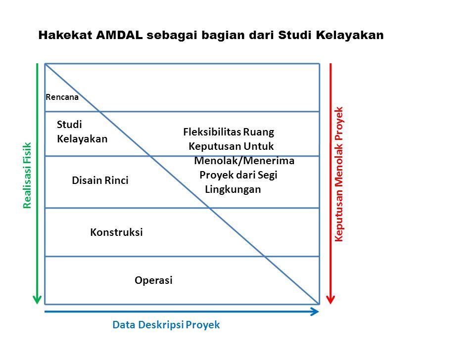 Hakekat AMDAL sebagai bagian dari Studi Kelayakan