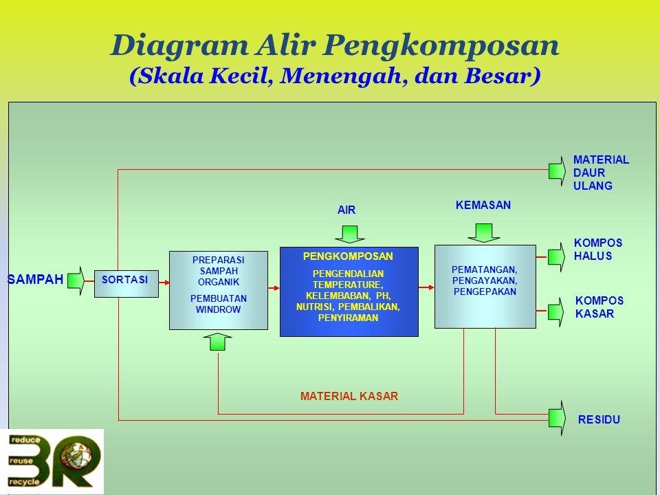 Diagram Alir Pengkomposan (Skala Kecil, Menengah, dan Besar)