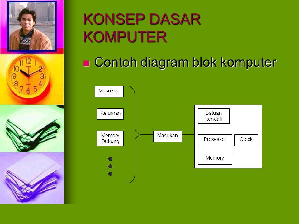 KONSEP DASAR KOMPUTER Contoh diagram blok komputer Masukan Keluaran