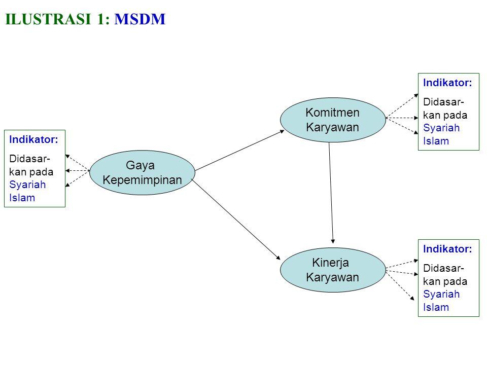 ILUSTRASI 1: MSDM Komitmen Karyawan Gaya Kepemimpinan Kinerja Karyawan