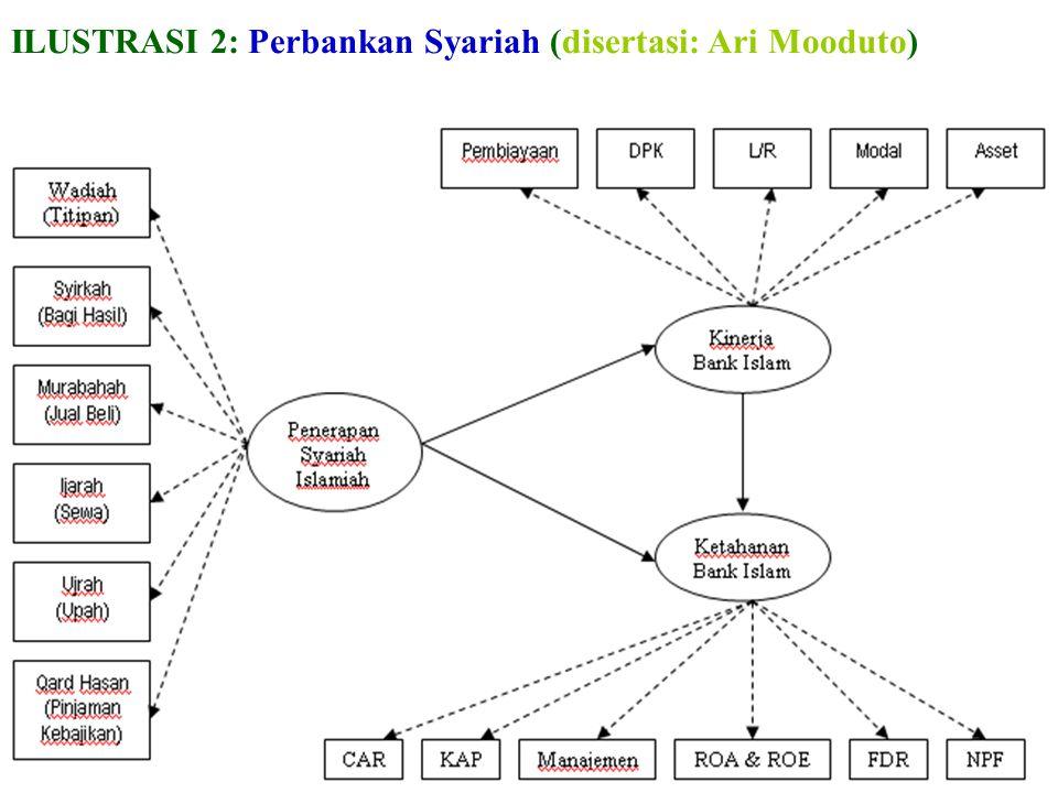 ILUSTRASI 2: Perbankan Syariah (disertasi: Ari Mooduto)