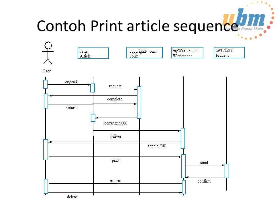 Contoh Print article sequence