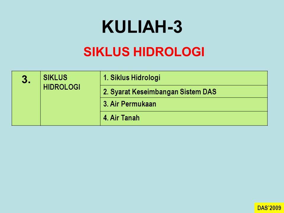 KULIAH-3 SIKLUS HIDROLOGI 3. SIKLUS HIDROLOGI 1. Siklus Hidrologi