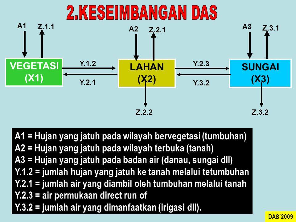 2.KESEIMBANGAN DAS VEGETASI (X1) LAHAN (X2) SUNGAI (X3)