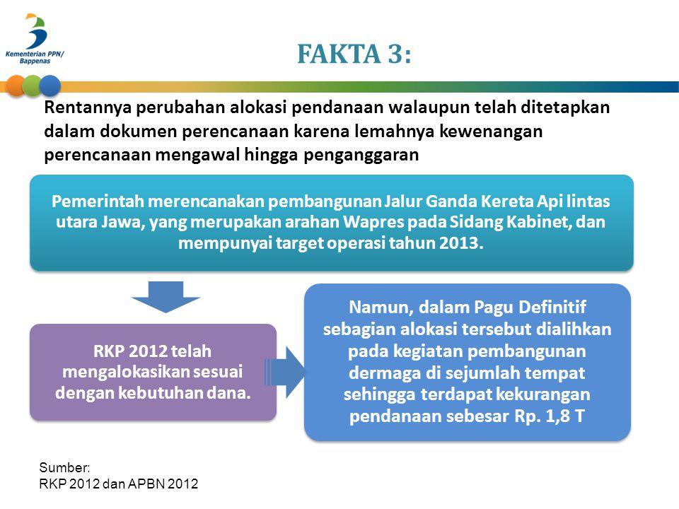 RKP 2012 telah mengalokasikan sesuai dengan kebutuhan dana.