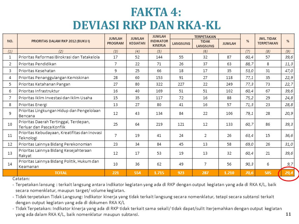 PRIORITAS DALAM RKP 2012 (BUKU I) JUMLAH INDIKATOR KINERJA