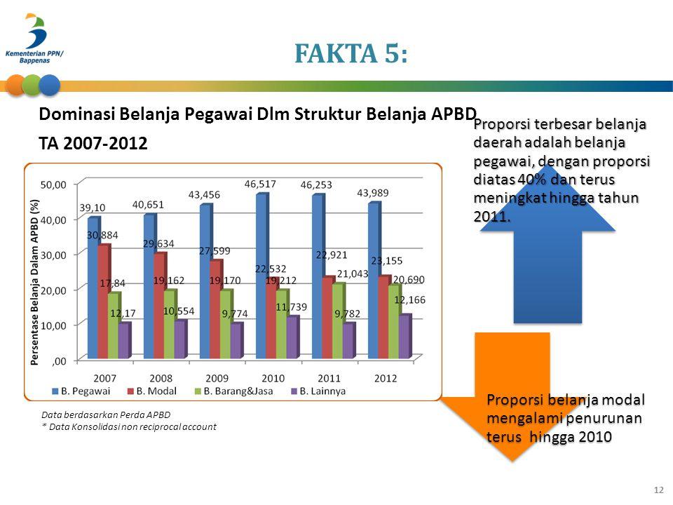 FAKTA 5: Dominasi Belanja Pegawai Dlm Struktur Belanja APBD