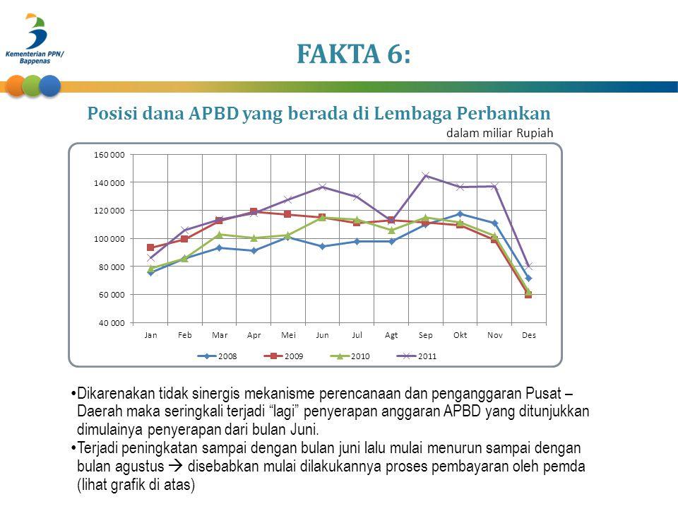 Posisi dana APBD yang berada di Lembaga Perbankan