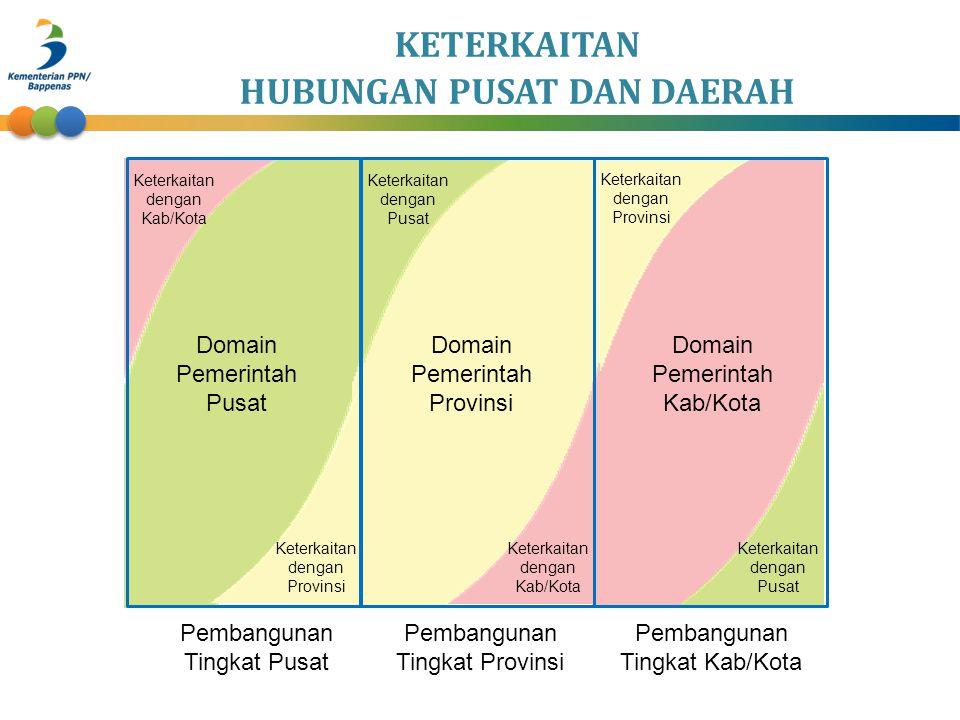 HUBUNGAN PUSAT DAN DAERAH