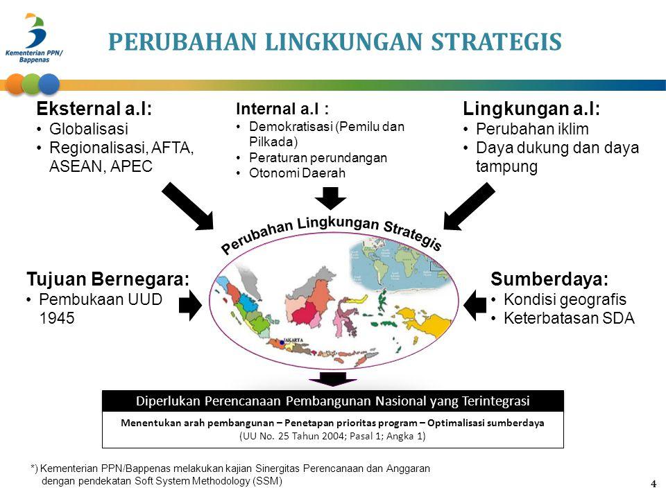 PERUBAHAN LINGKUNGAN STRATEGIS Perubahan Lingkungan Strategis