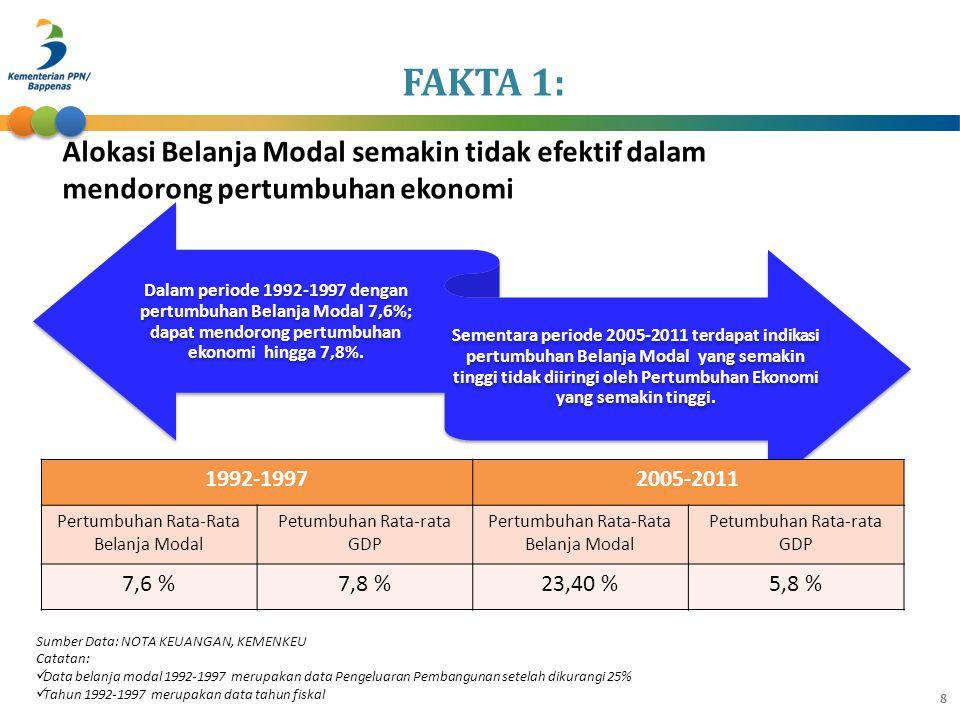 FAKTA 1: Alokasi Belanja Modal semakin tidak efektif dalam mendorong pertumbuhan ekonomi.