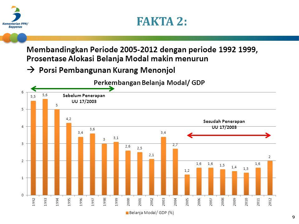FAKTA 2: Membandingkan Periode 2005-2012 dengan periode 1992 1999, Prosentase Alokasi Belanja Modal makin menurun.