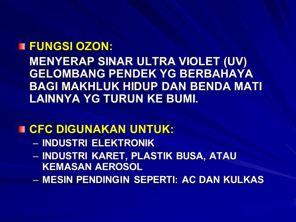 FUNGSI OZON: MENYERAP SINAR ULTRA VIOLET (UV) GELOMBANG PENDEK YG BERBAHAYA BAGI MAKHLUK HIDUP DAN BENDA MATI LAINNYA YG TURUN KE BUMI.