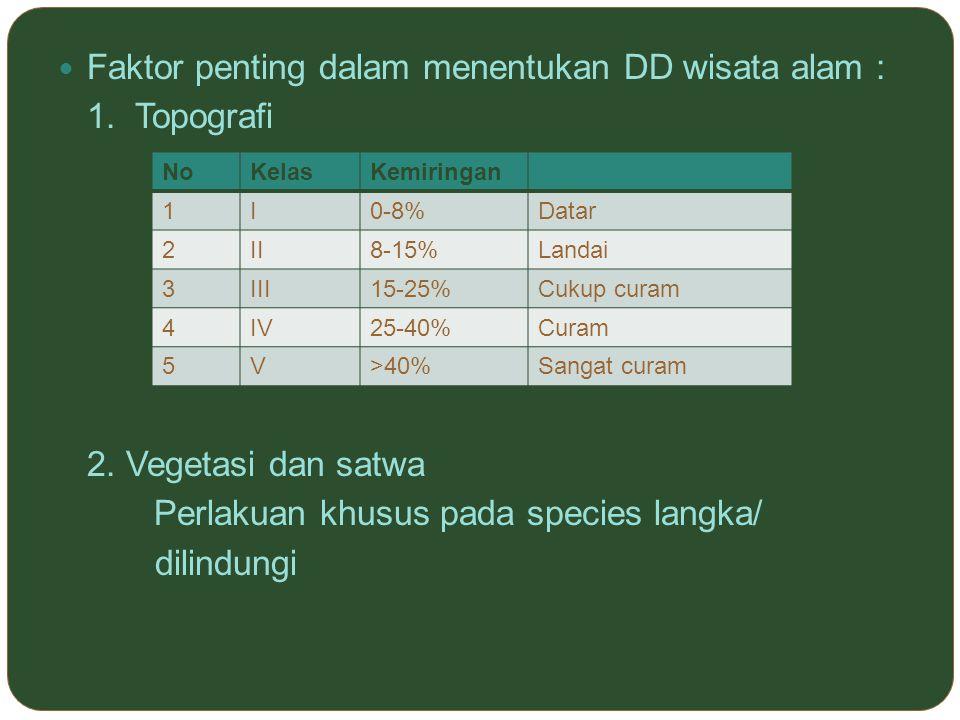 Faktor penting dalam menentukan DD wisata alam : 1. Topografi