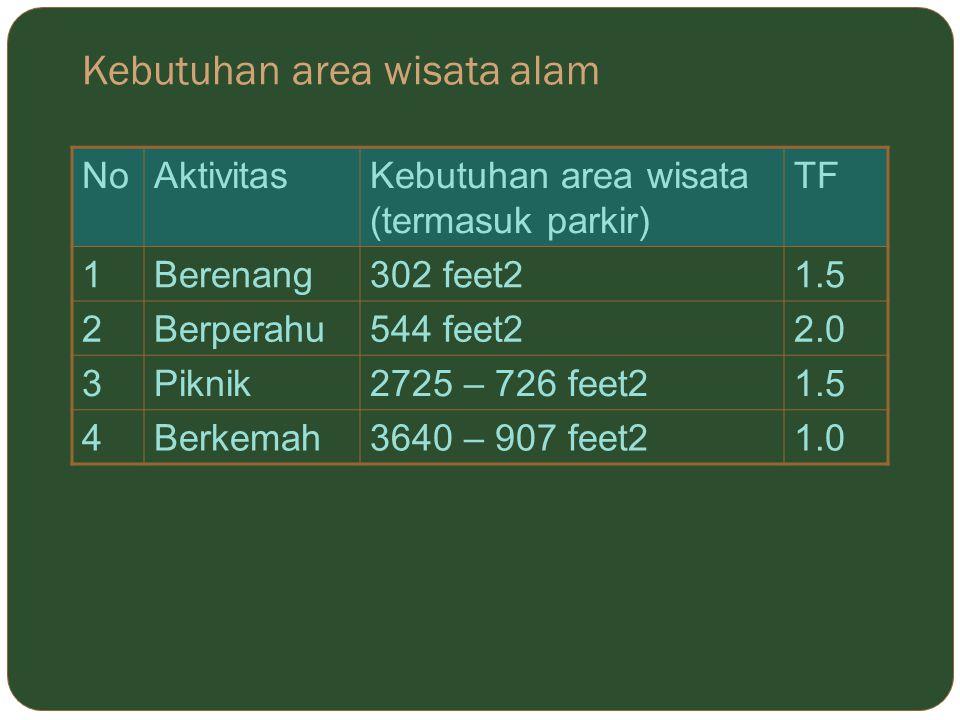 Kebutuhan area wisata alam