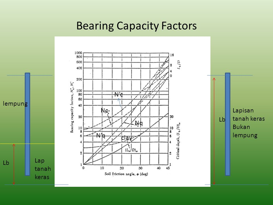 Bearing Capacity Factors