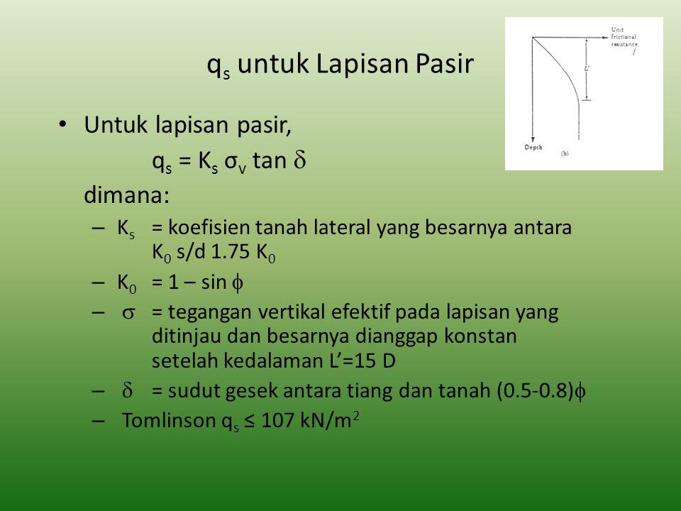 qs untuk Lapisan Pasir Untuk lapisan pasir, qs = Ks σv tan d dimana: