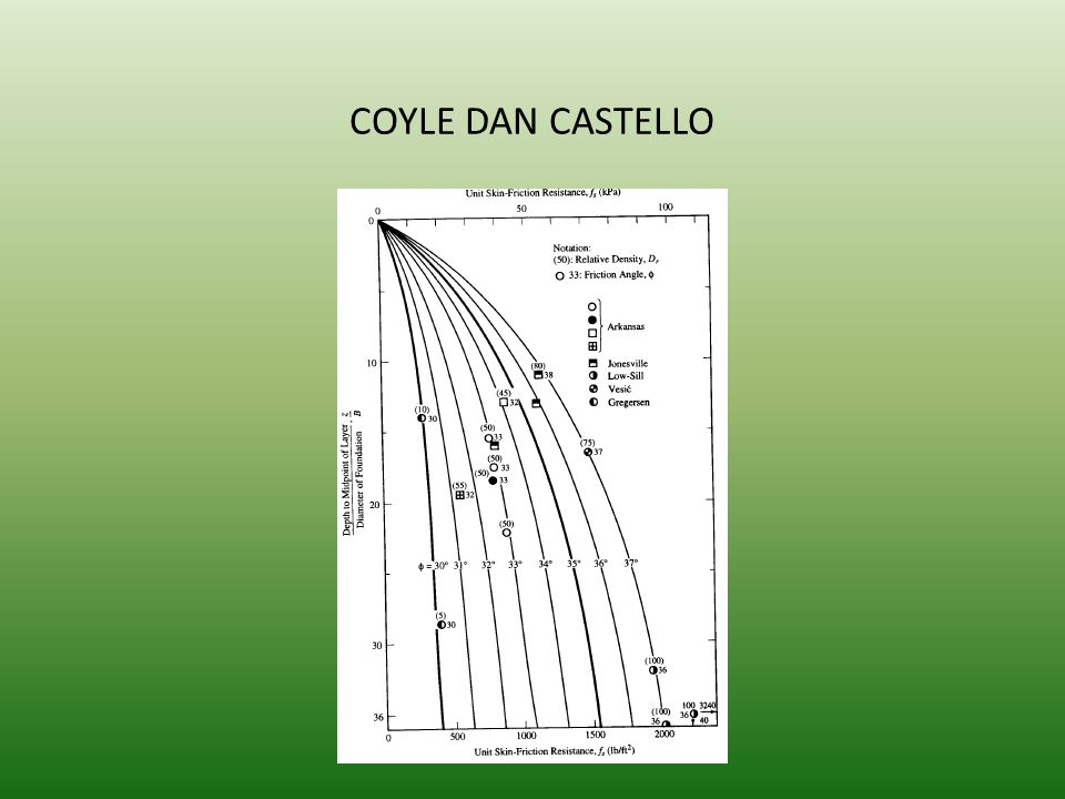 COYLE DAN CASTELLO