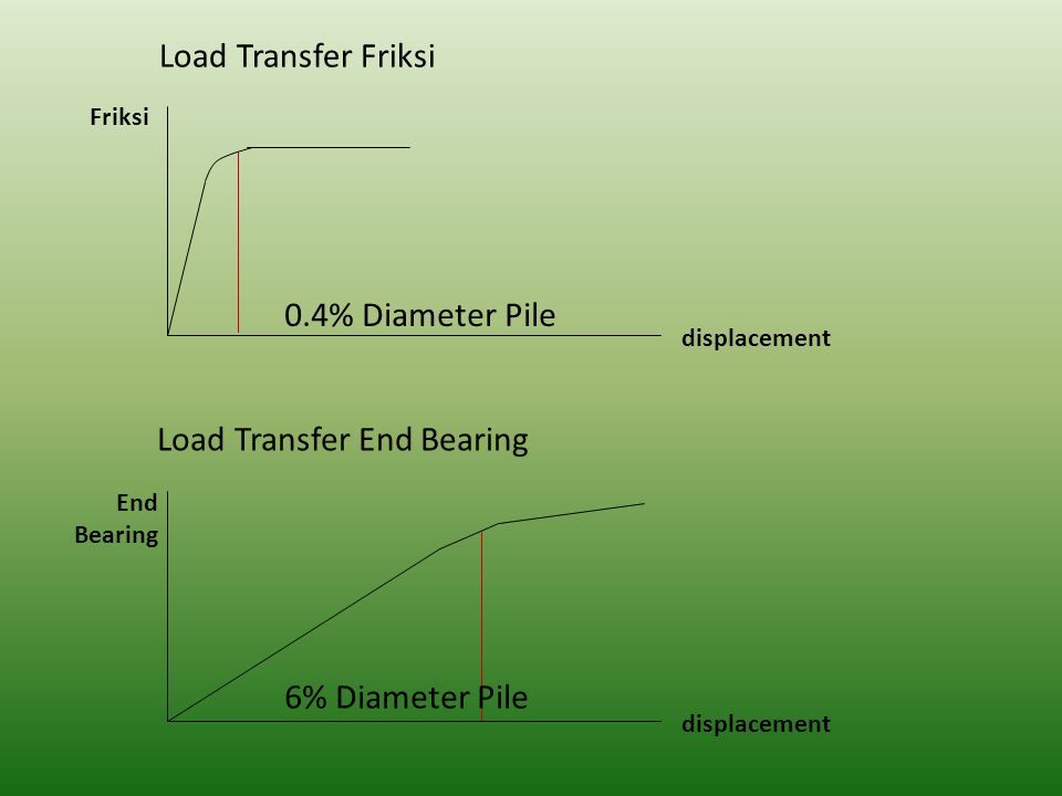 Load Transfer End Bearing
