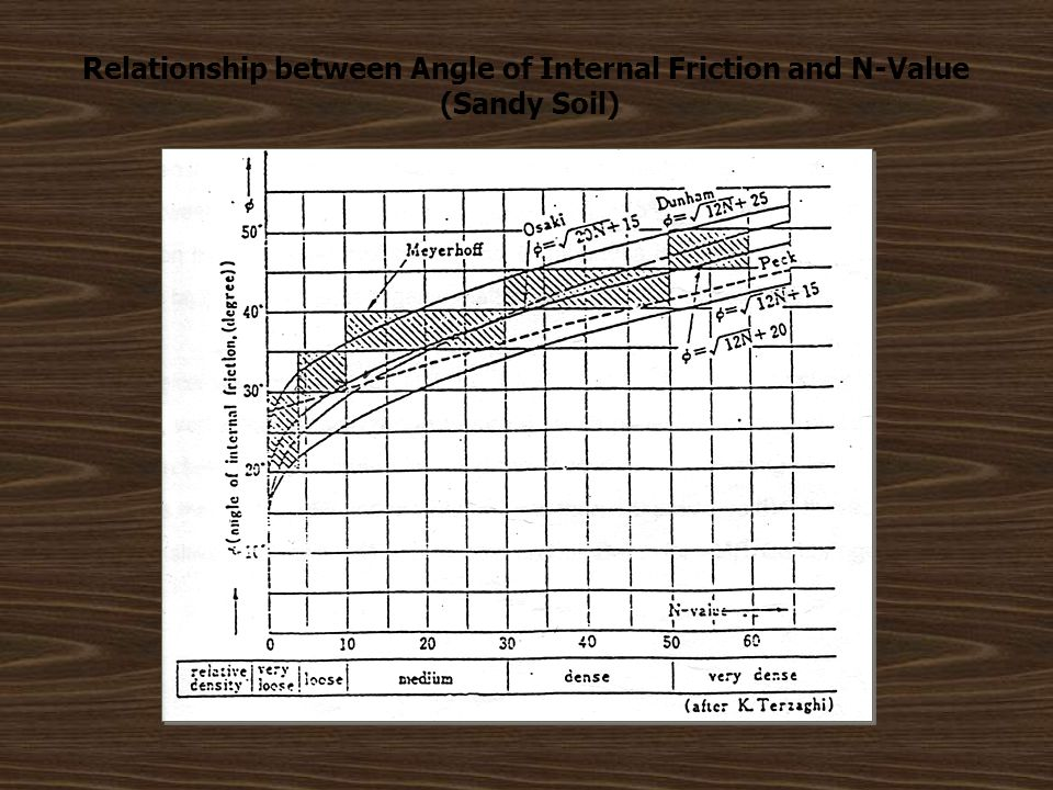 Relationship between Angle of Internal Friction and N-Value