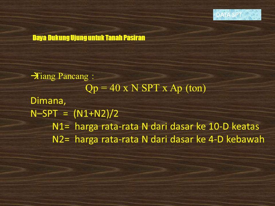 N1= harga rata-rata N dari dasar ke 10-D keatas