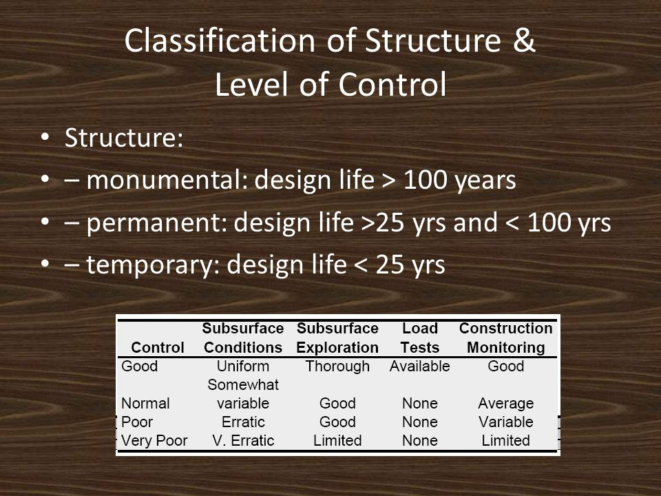 Classification of Structure & Level of Control