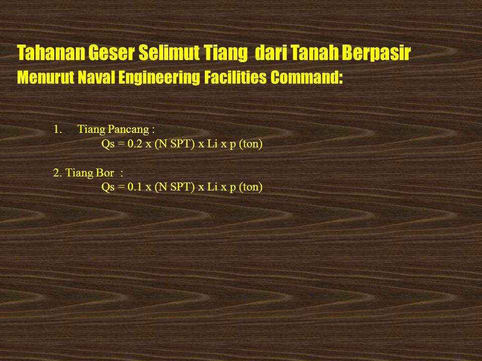 Tahanan Geser Selimut Tiang dari Tanah Berpasir Menurut Naval Engineering Facilities Command: