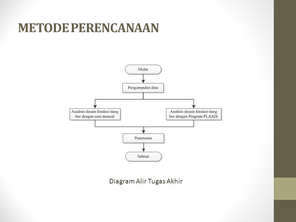 METODE PERENCANAAN Diagram Alir Tugas Akhir