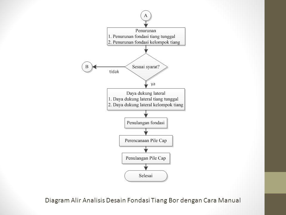 Diagram Alir Analisis Desain Fondasi Tiang Bor dengan Cara Manual